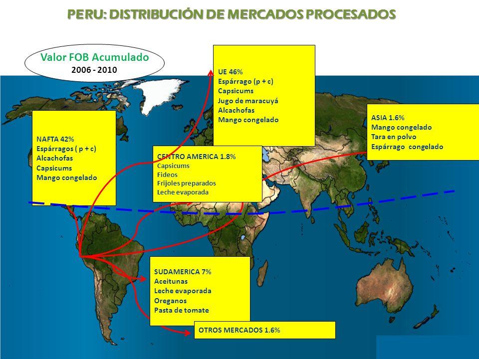 PERU: DISTRIBUCIÓN DE MERCADOS PROCESADOS