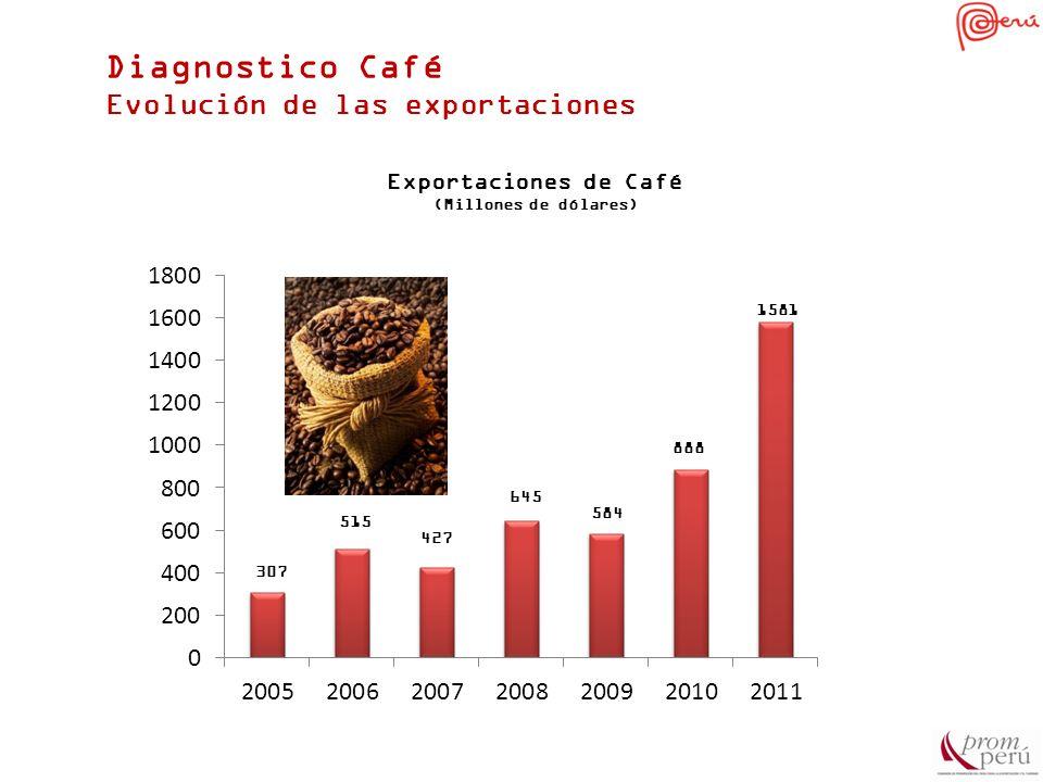 Diagnostico Café Evolución de las exportaciones Exportaciones de Café