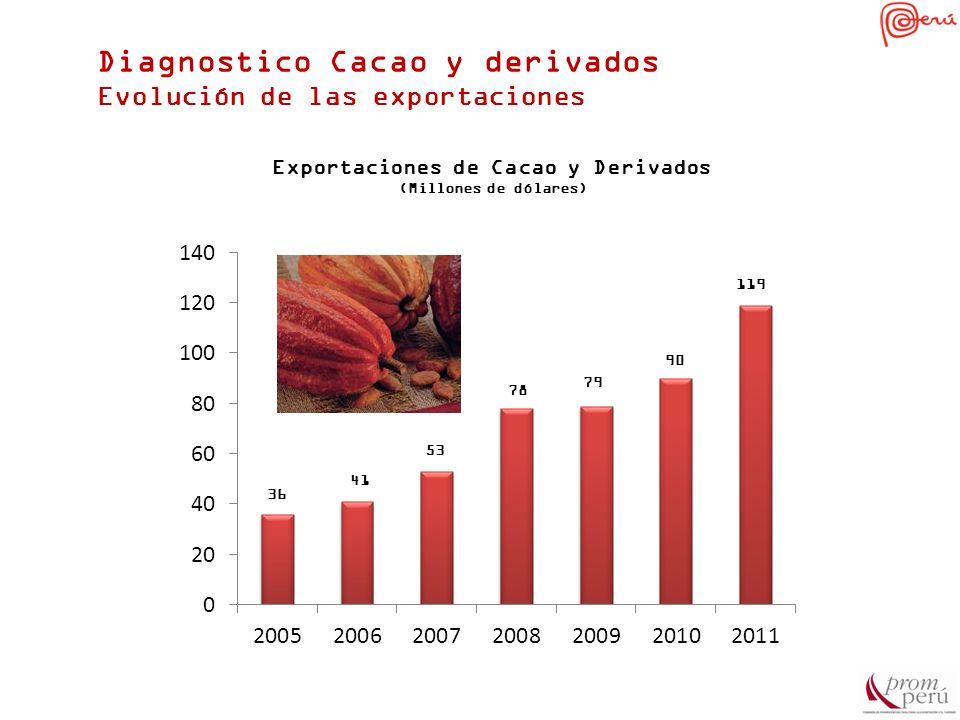 Exportaciones de Cacao y Derivados