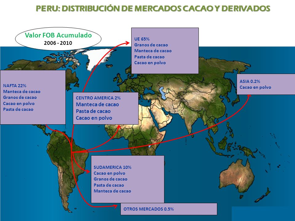 PERU: DISTRIBUCIÓN DE MERCADOS CACAO Y DERIVADOS