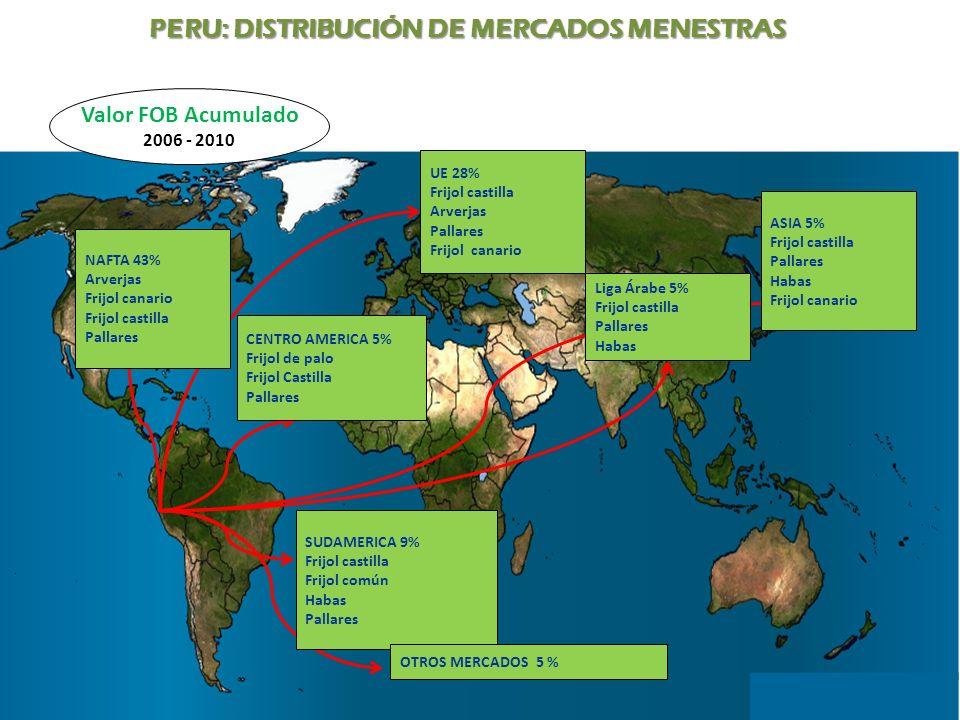 PERU: DISTRIBUCIÓN DE MERCADOS MENESTRAS