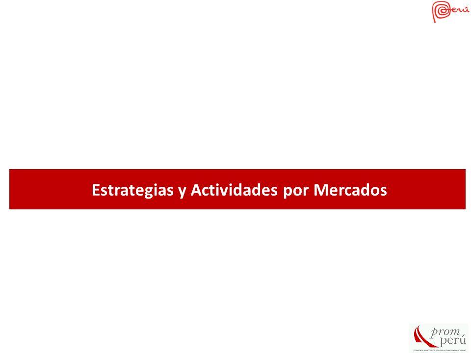 Estrategias y Actividades por Mercados