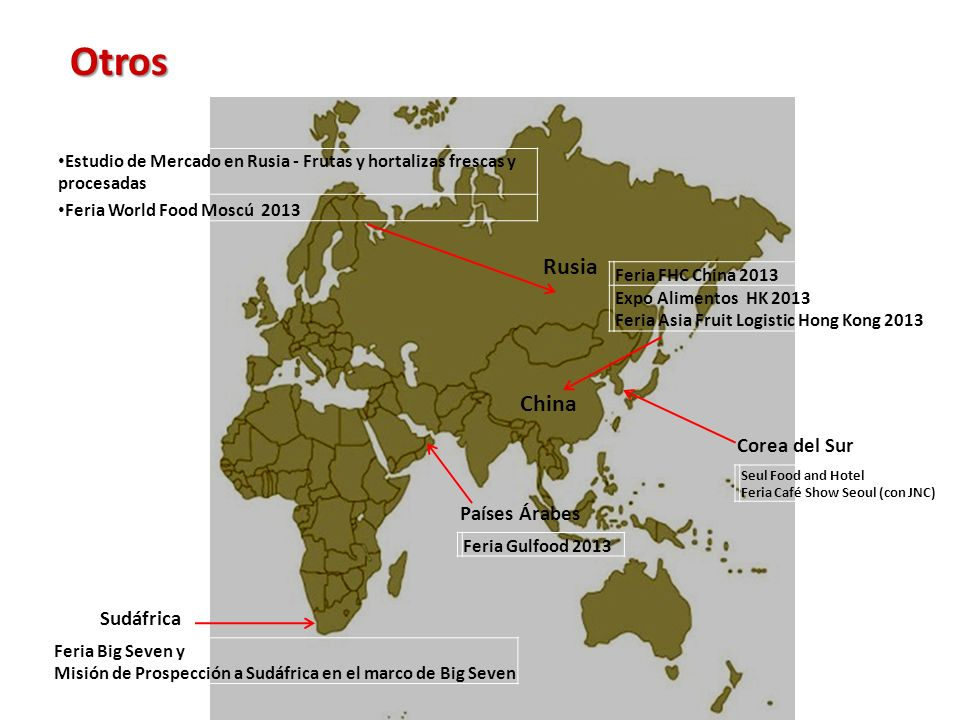 Otros Rusia China Corea del Sur Países Árabes Sudáfrica