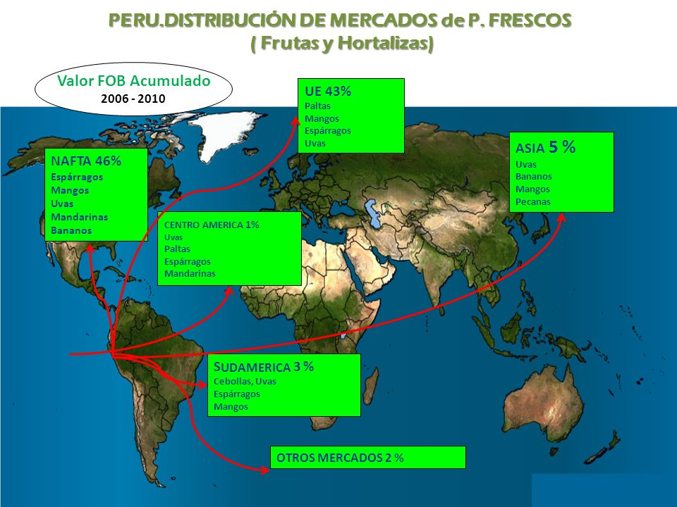 PERU.DISTRIBUCIÓN DE MERCADOS de P. FRESCOS