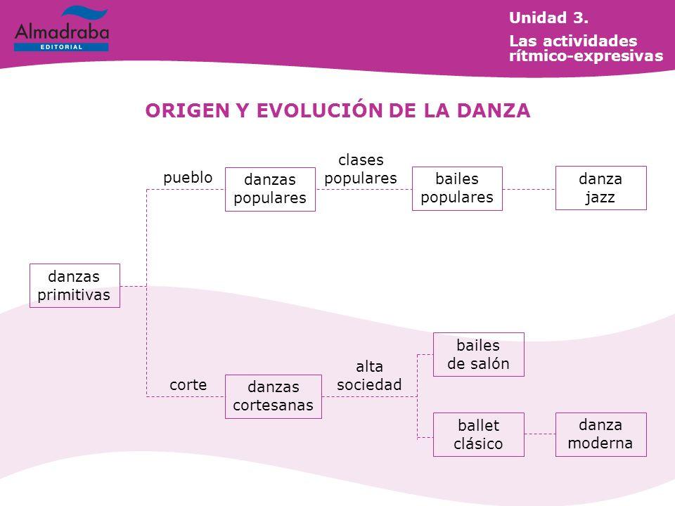 ORIGEN Y EVOLUCIÓN DE LA DANZA