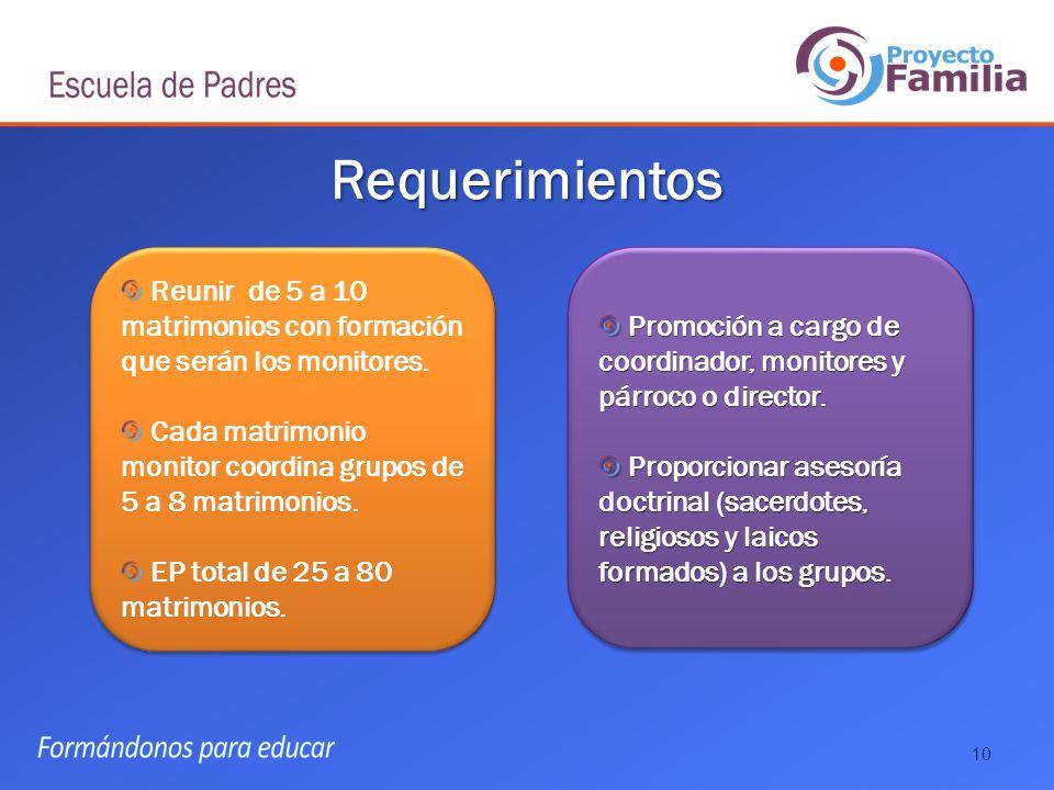 Requerimientos Reunir de 5 a 10 matrimonios con formación que serán los monitores. Cada matrimonio monitor coordina grupos de 5 a 8 matrimonios.