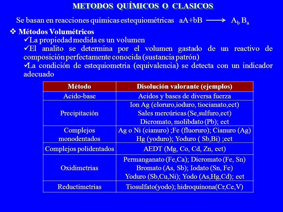 METODOS QUÍMICOS O CLASICOS Disolución valorante (ejemplos)