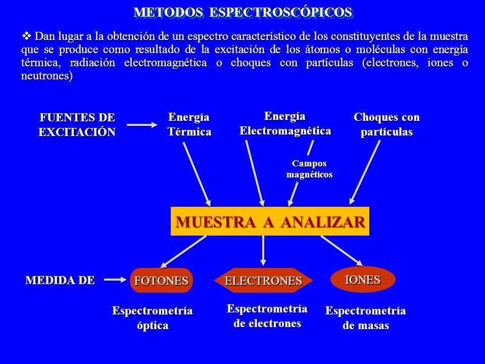 MUESTRA A ANALIZAR METODOS ESPECTROSCÓPICOS