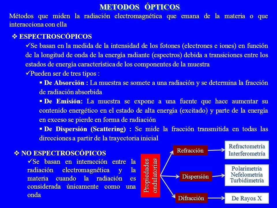 METODOS ÓPTICOS Métodos que miden la radiación electromagnética que emana de la materia o que interacciona con ella.
