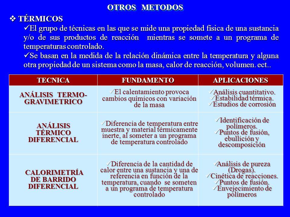 ANÁLISIS TERMO-GRAVIMETRICO DE BARRIDO DIFERENCIAL