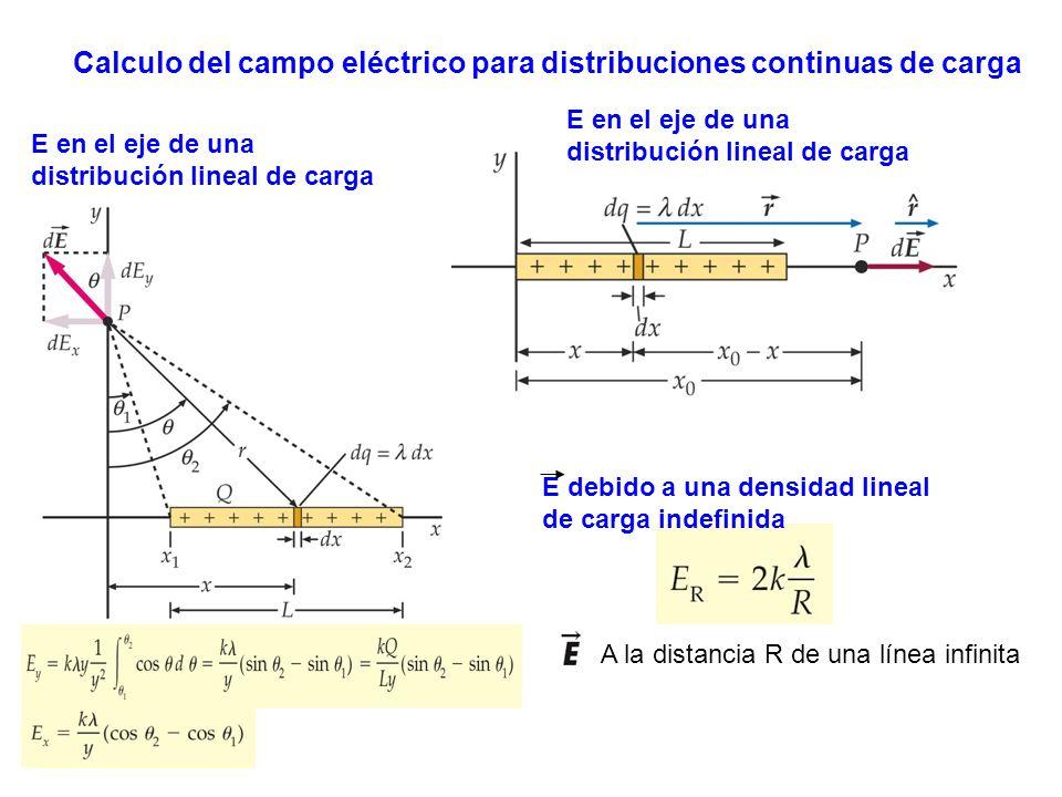 Calculo del campo eléctrico para distribuciones continuas de carga