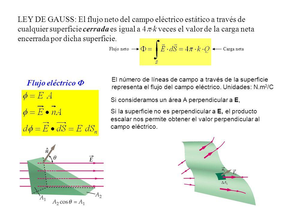 LEY DE GAUSS: El flujo neto del campo eléctrico estático a través de cualquier superficie cerrada es igual a 4k veces el valor de la carga neta encerrada por dicha superficie.