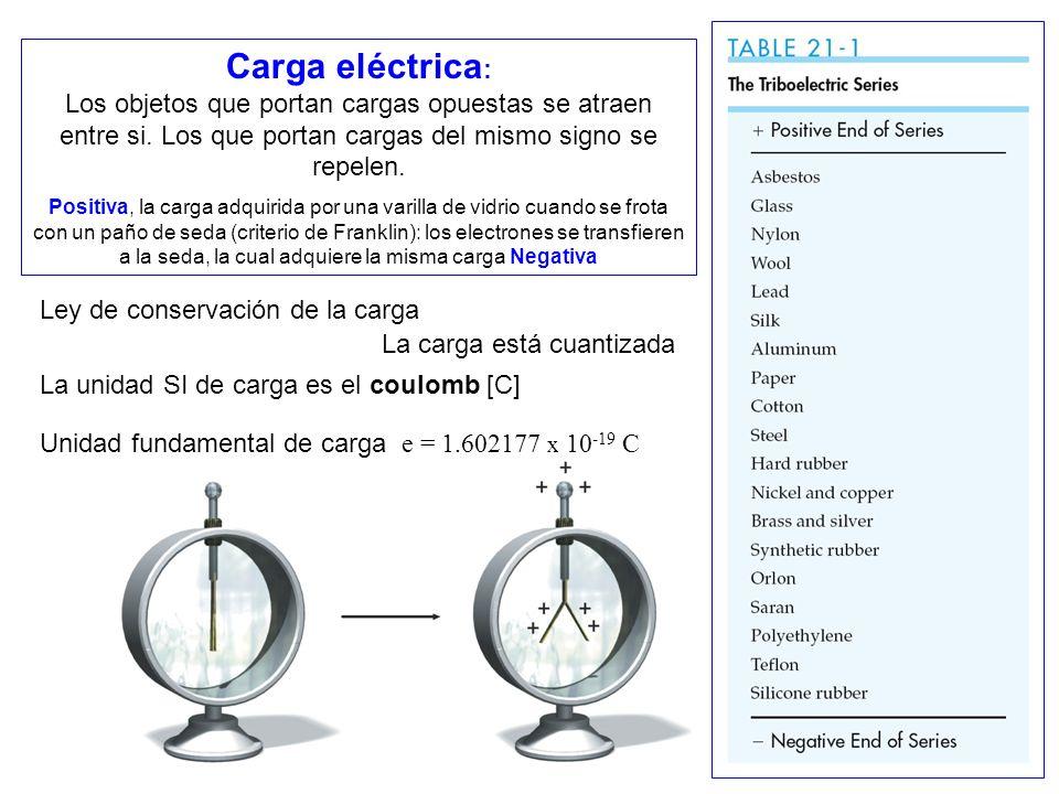 Carga eléctrica: Los objetos que portan cargas opuestas se atraen entre si. Los que portan cargas del mismo signo se repelen.