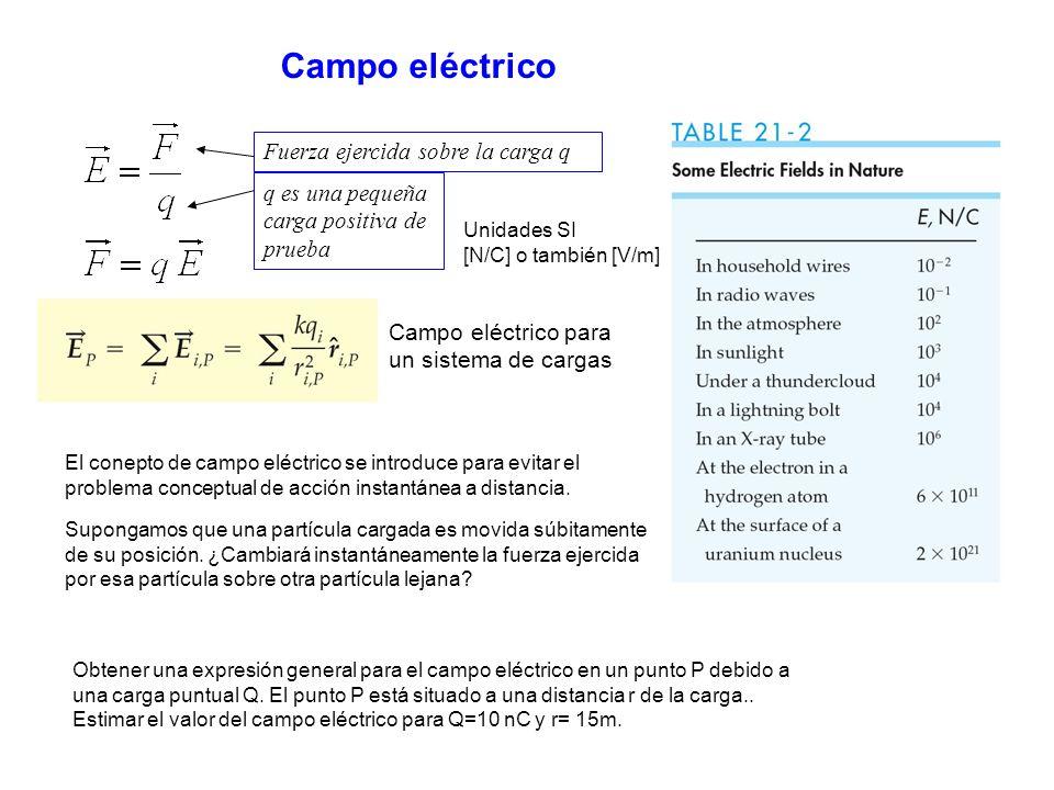 Campo eléctrico Fuerza ejercida sobre la carga q