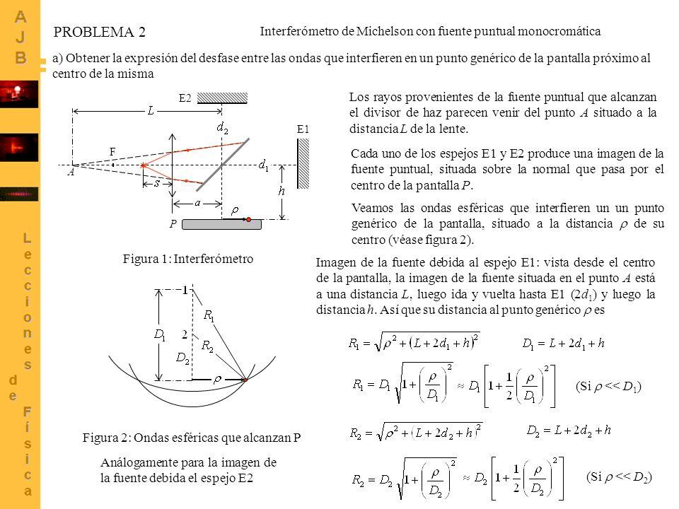 PROBLEMA 2 Interferómetro de Michelson con fuente puntual monocromática.