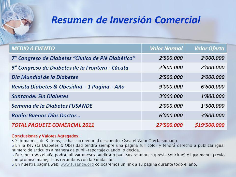 Resumen de Inversión Comercial