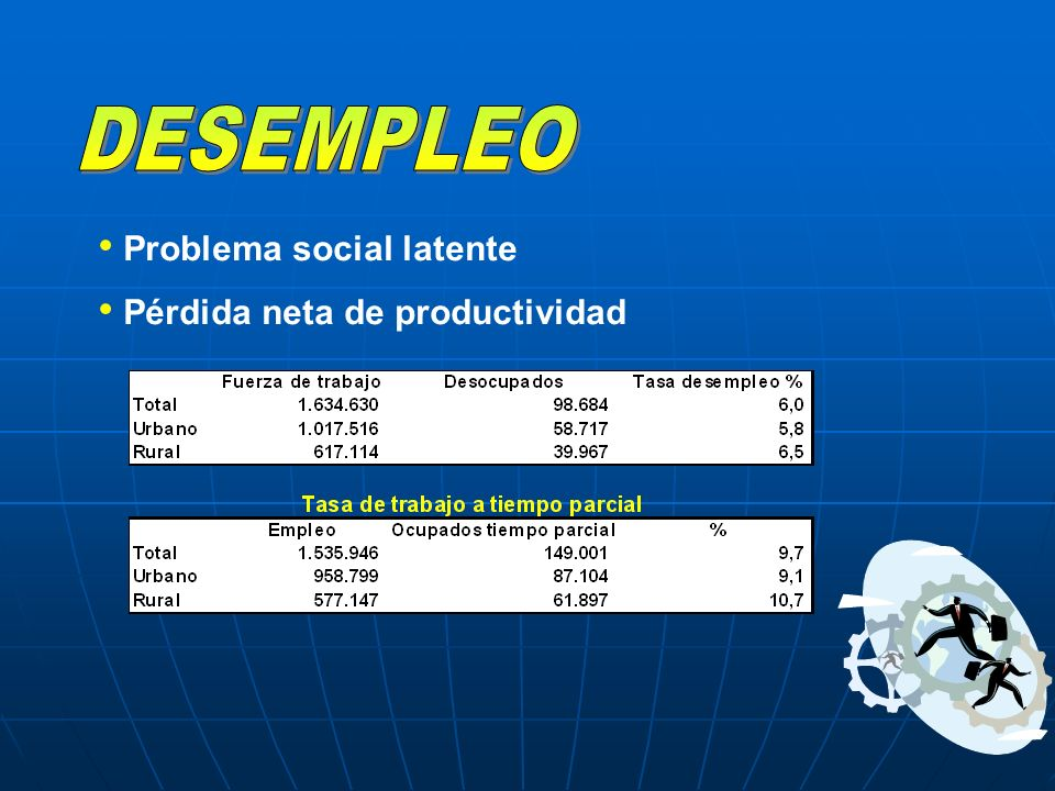 DESEMPLEO Problema social latente Pérdida neta de productividad
