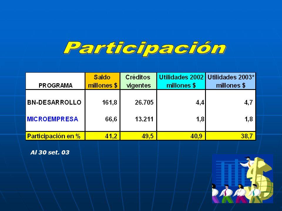 Participación Al 30 set. 03