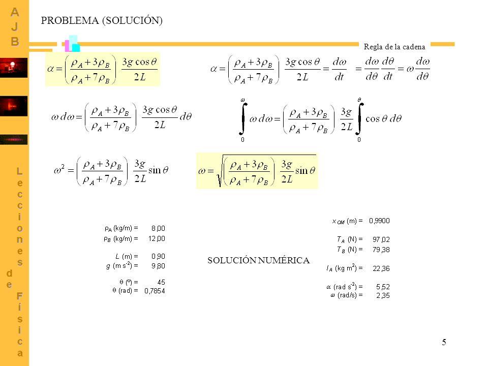 PROBLEMA (SOLUCIÓN) Regla de la cadena SOLUCIÓN NUMÉRICA