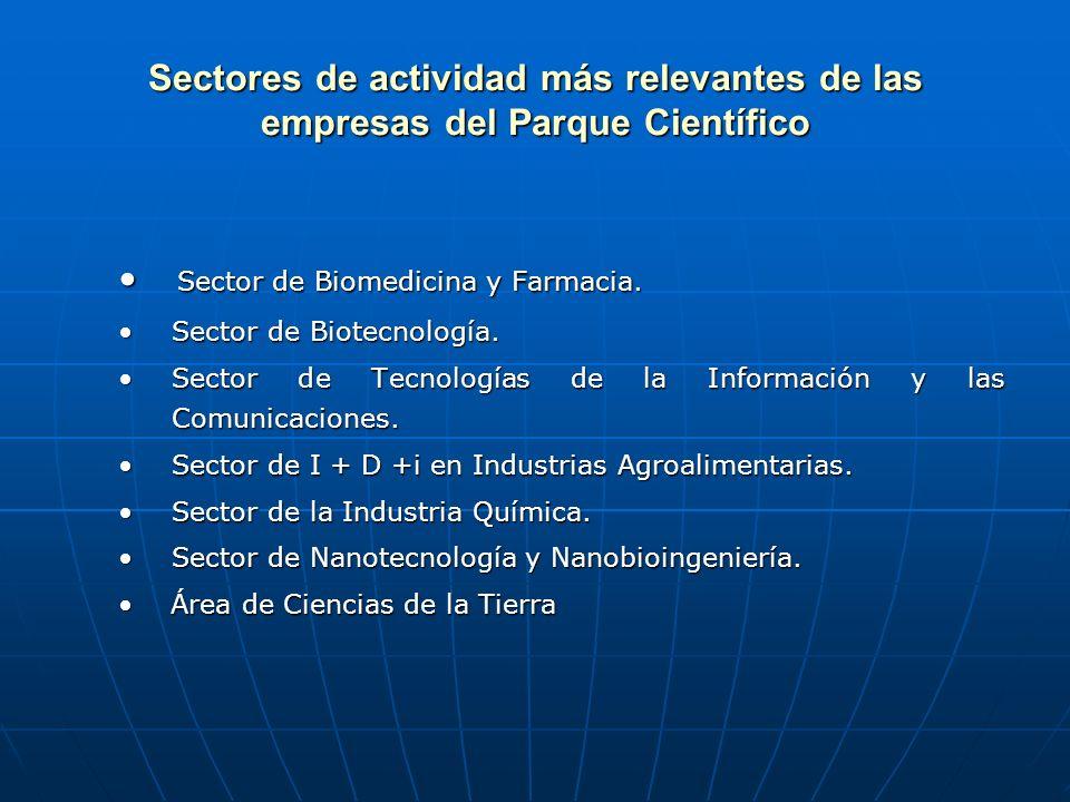 Sectores de actividad más relevantes de las empresas del Parque Científico