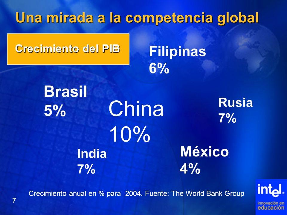 Una mirada a la competencia global