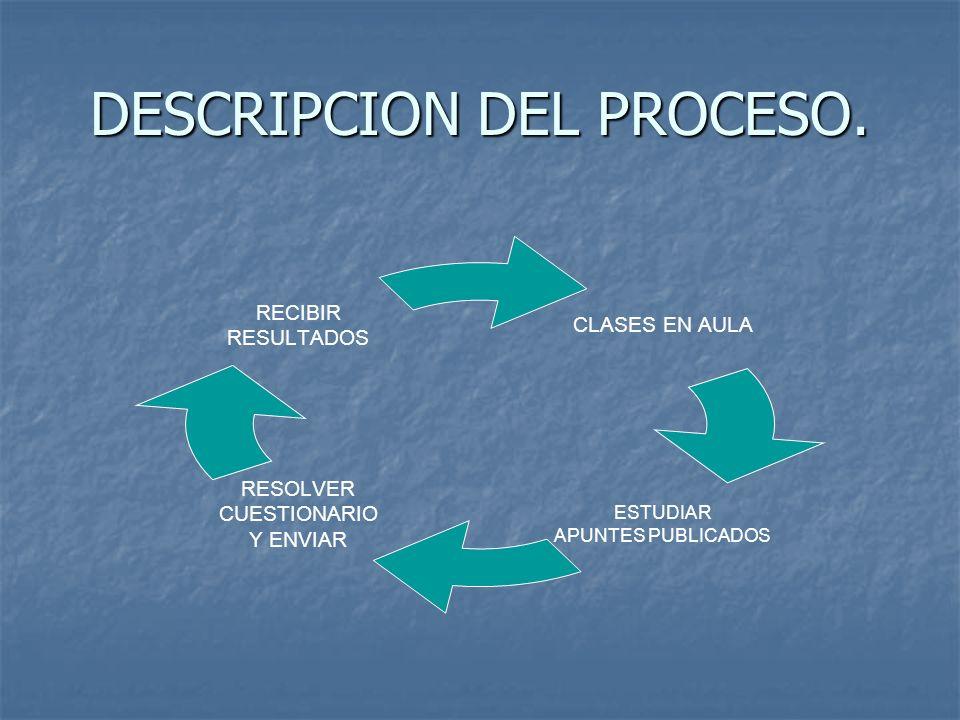 DESCRIPCION DEL PROCESO.