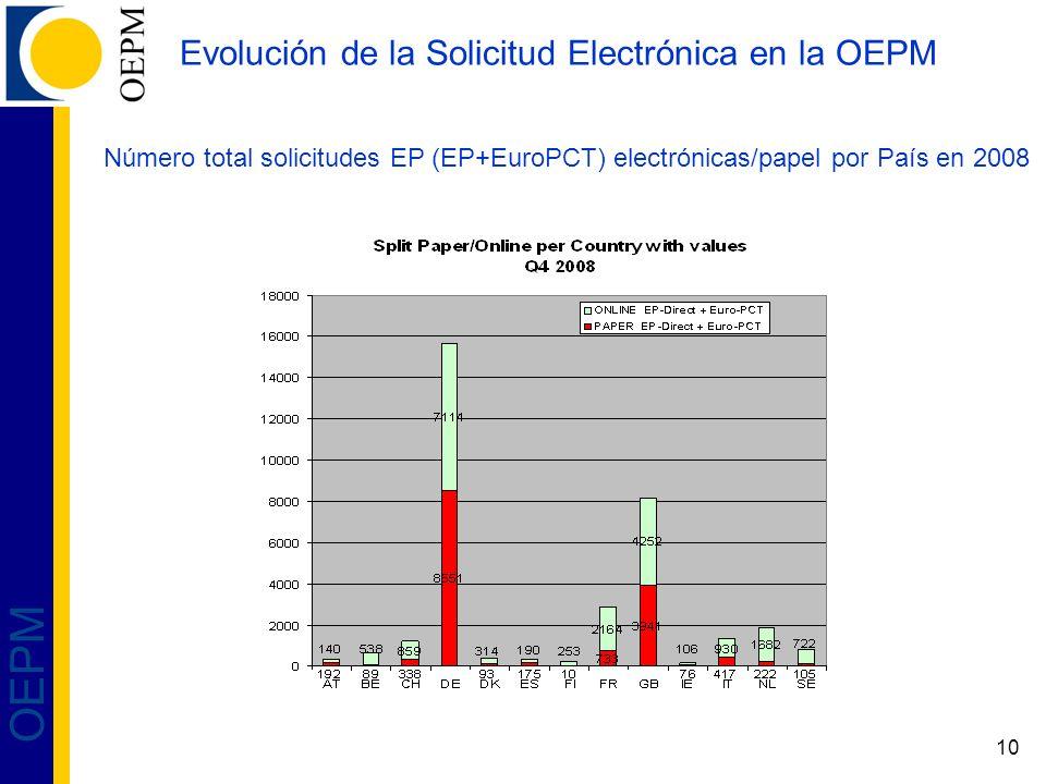 Evolución de la Solicitud Electrónica en la OEPM