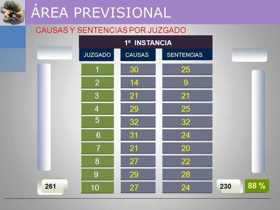 ÁREA PREVISIONAL CAUSAS Y SENTENCIAS POR JUZGADO 1 25 25 30 25 9 9 2