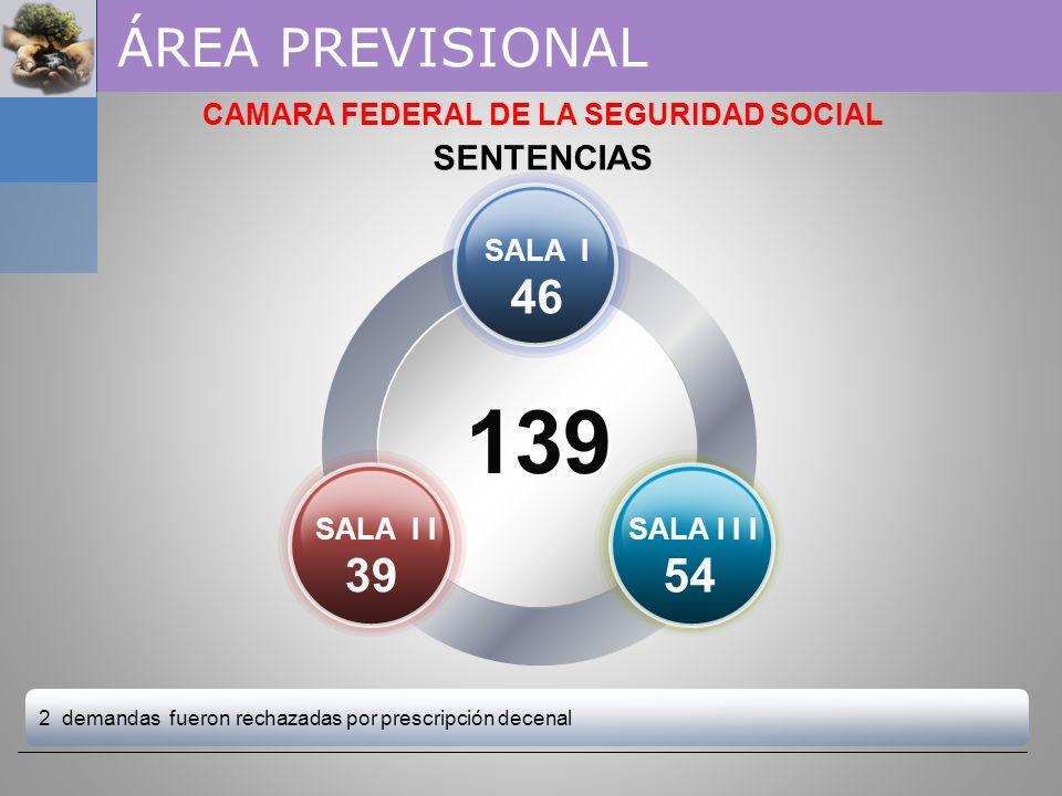 CAMARA FEDERAL DE LA SEGURIDAD SOCIAL