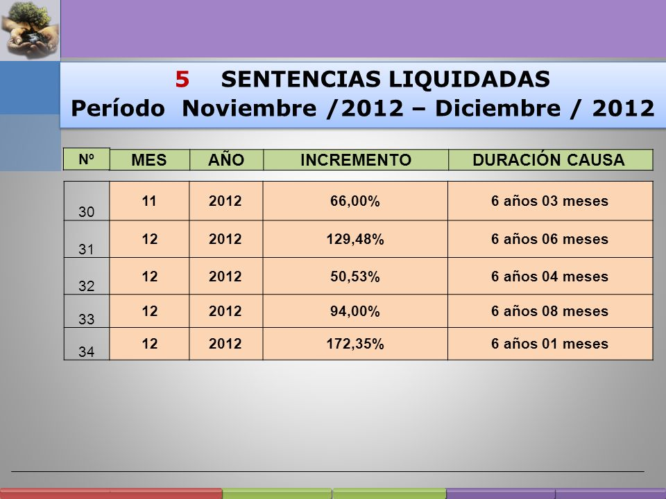 5 SENTENCIAS LIQUIDADAS Período Noviembre /2012 – Diciembre / 2012