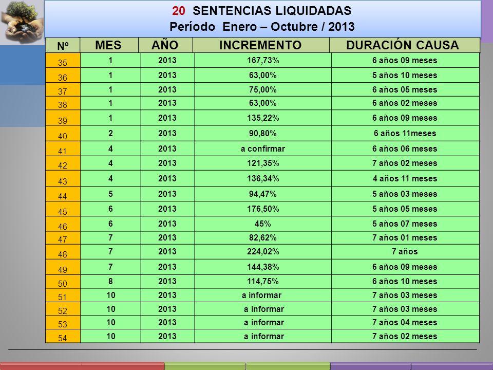 20 SENTENCIAS LIQUIDADAS Período Enero – Octubre / 2013