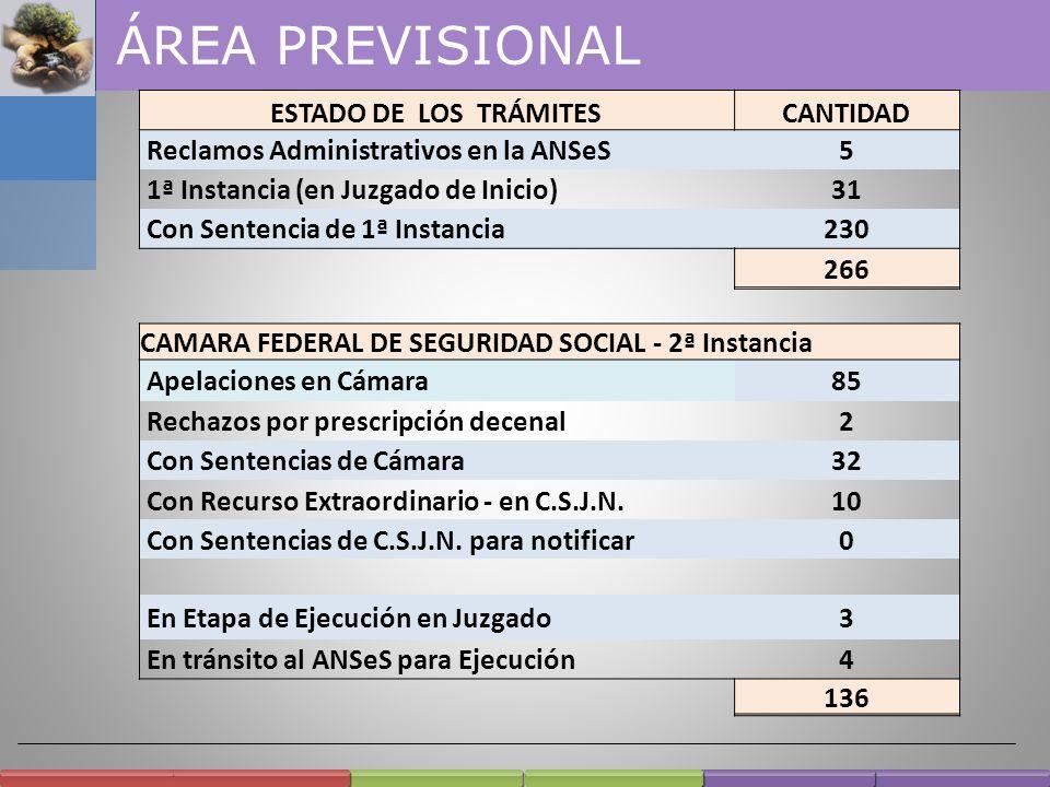 ÁREA PREVISIONAL ESTADO DE LOS TRÁMITES CANTIDAD