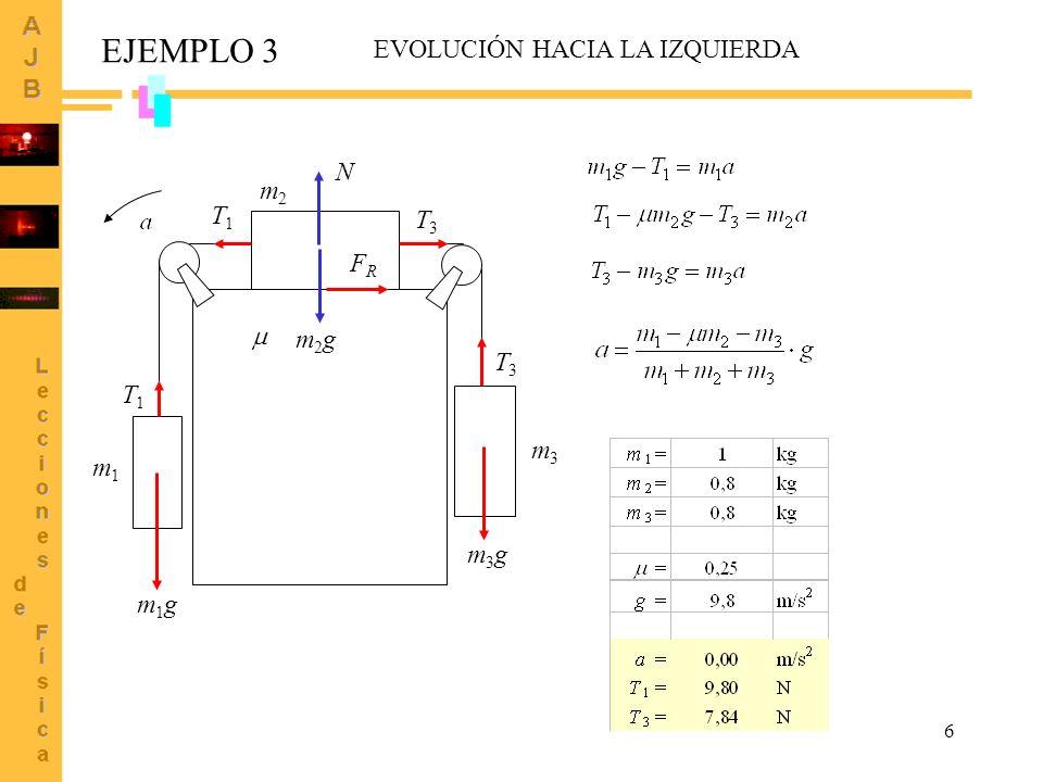 EJEMPLO 3 EVOLUCIÓN HACIA LA IZQUIERDA N m2 T1 T3 FR  m2g T3 T1 m3 m1
