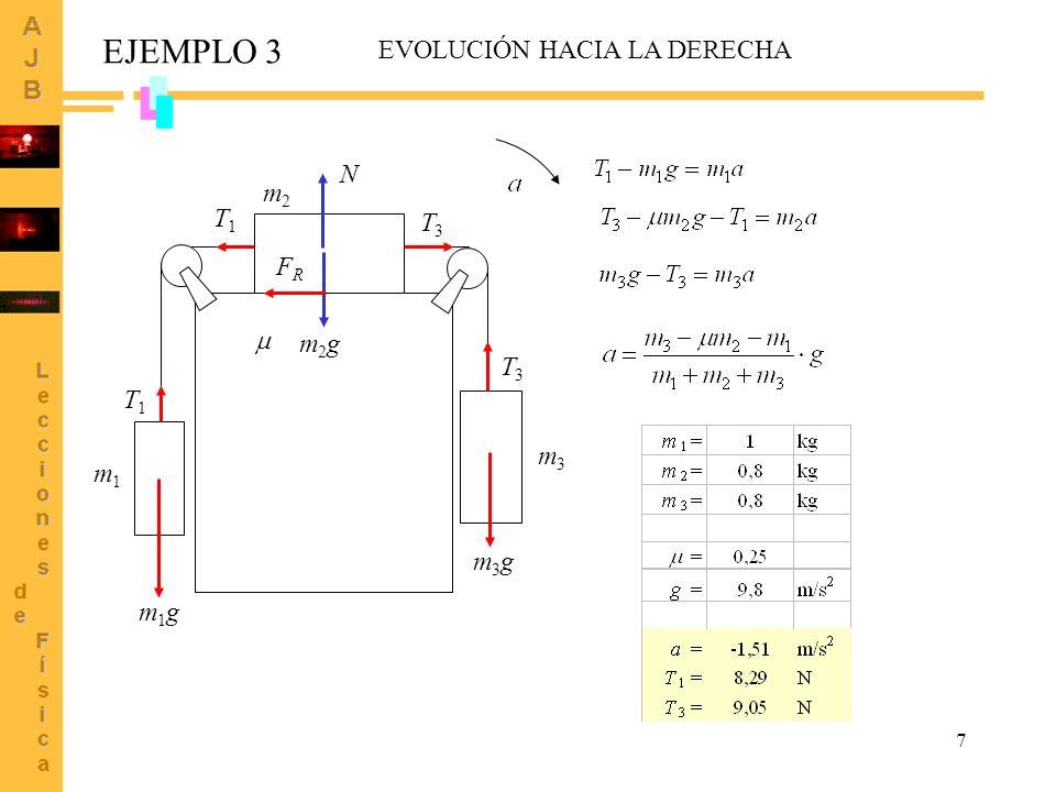 EJEMPLO 3 EVOLUCIÓN HACIA LA DERECHA N m2 T1 T3 FR  m2g T3 T1 m3 m1