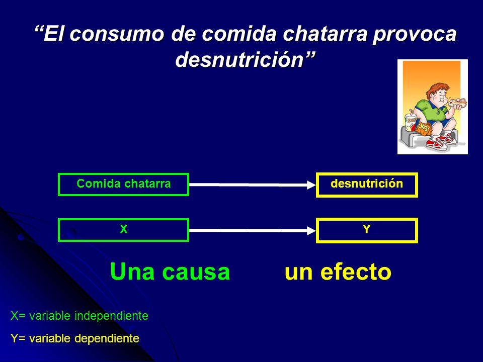 El consumo de comida chatarra provoca desnutrición
