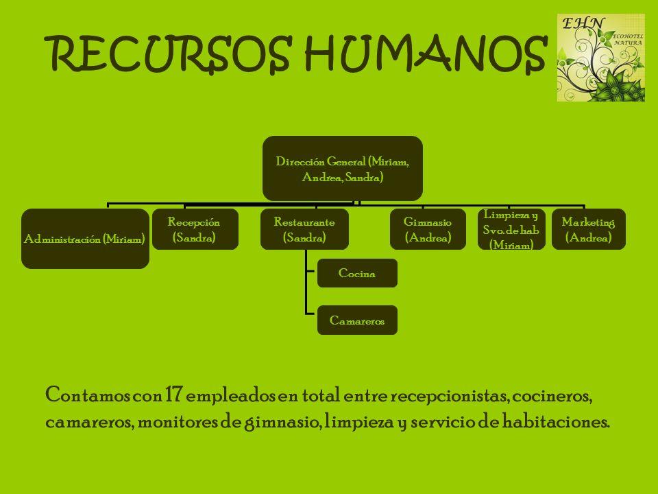 RECURSOS HUMANOS Dirección General (Miriam, Andrea, Sandra) Administración (Miriam) Marketing (Andrea)
