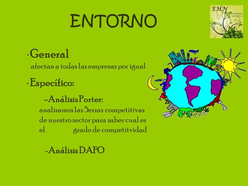ENTORNO -Análisis Porter: General