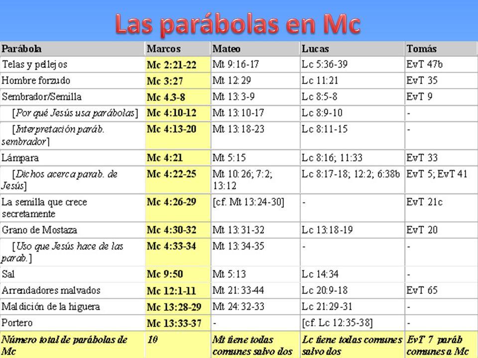 Las parábolas en Mc