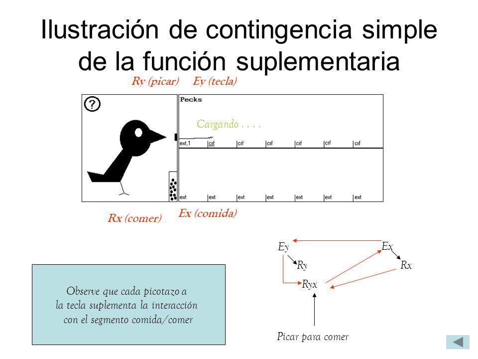 Ilustración de contingencia simple de la función suplementaria