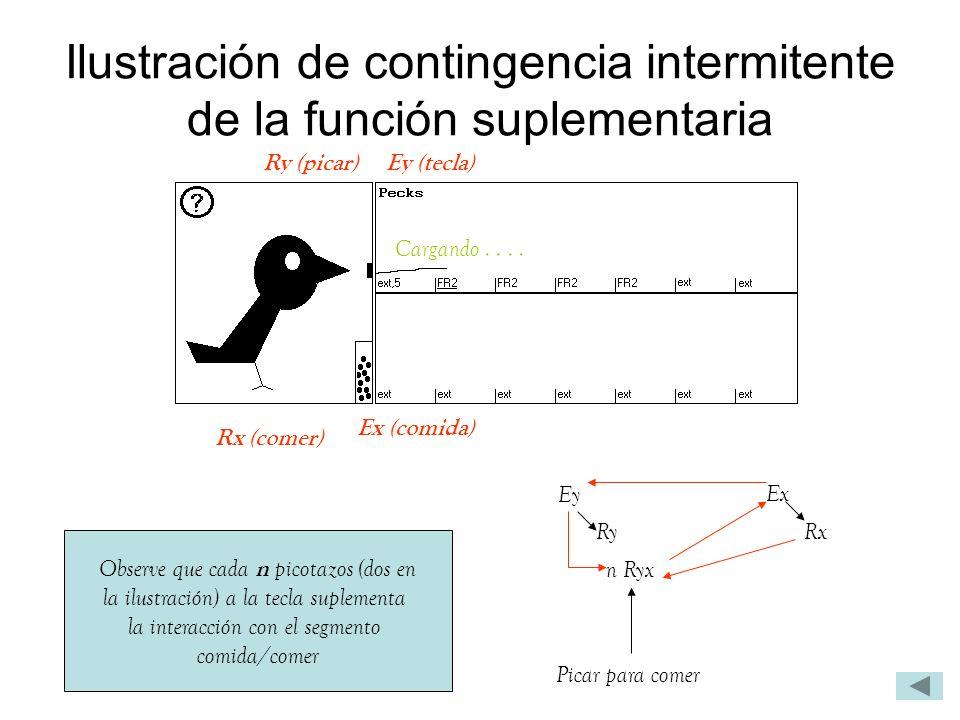 Ilustración de contingencia intermitente de la función suplementaria