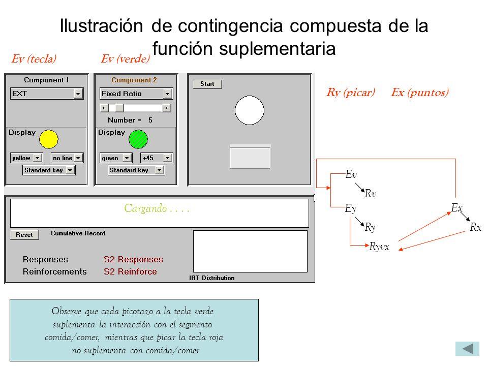 Ilustración de contingencia compuesta de la función suplementaria