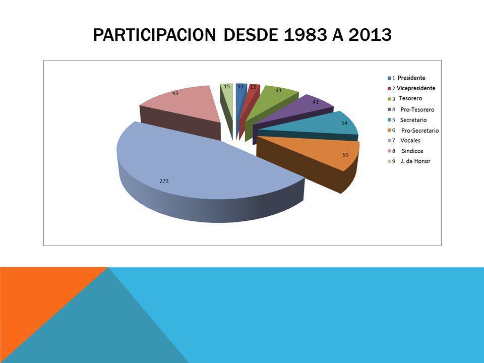 PARTICIPACION DESDE 1983 A 2013
