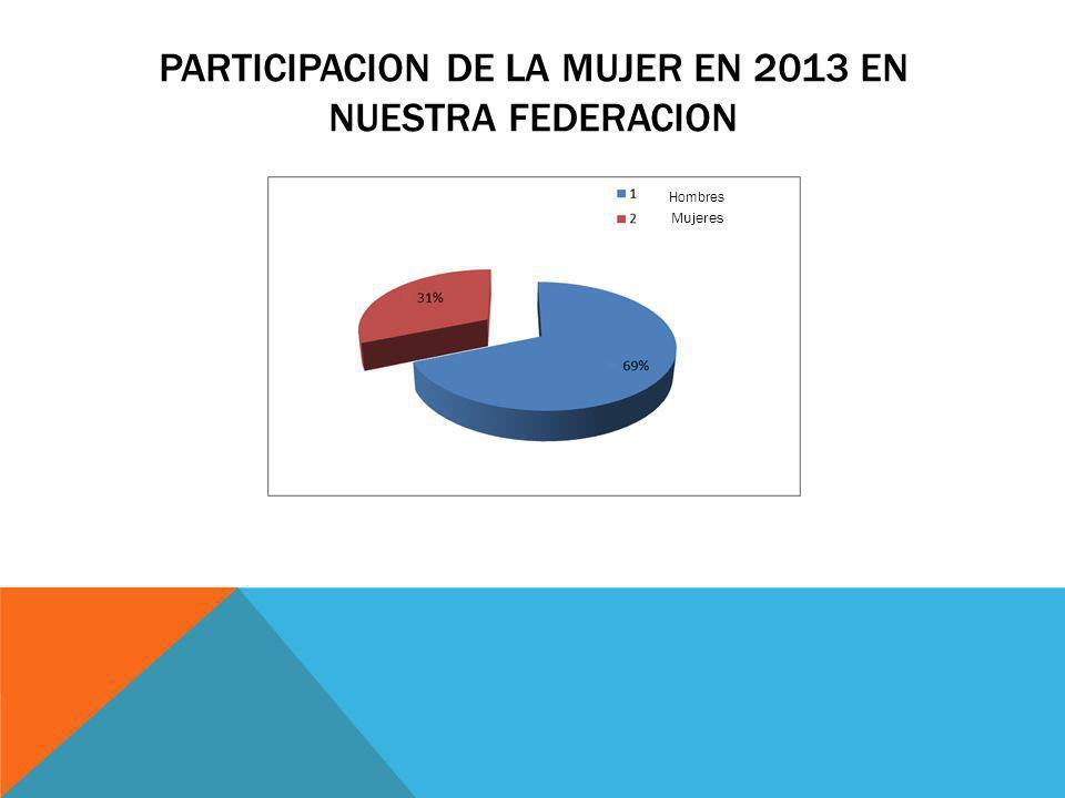 PARTICIPACION DE LA MUJER EN 2013 EN NUESTRA FEDERACION