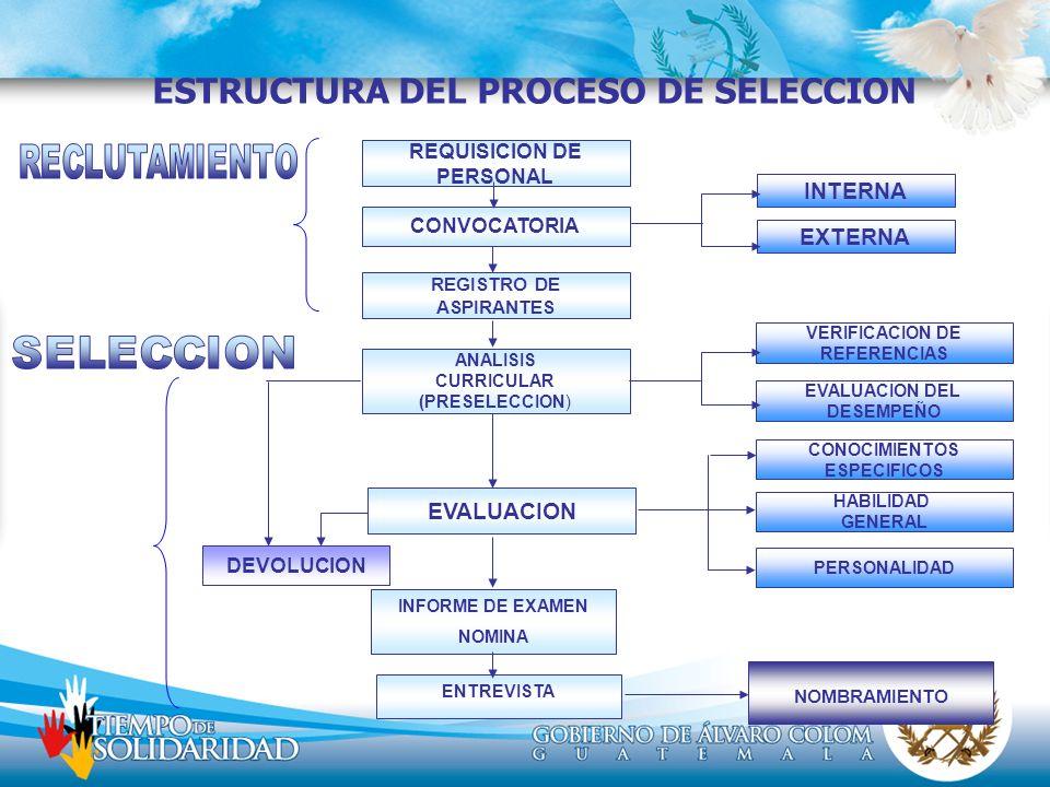 ESTRUCTURA DEL PROCESO DE SELECCION