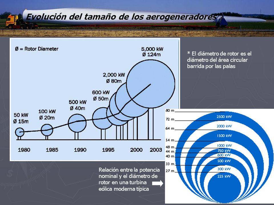 Evolución del tamaño de los aerogeneradores