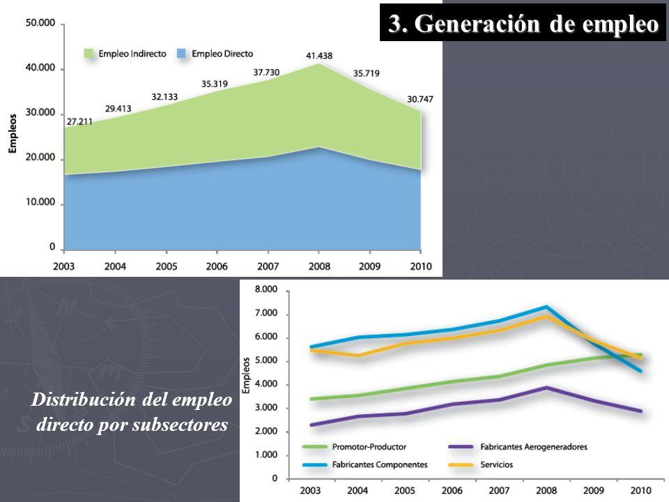 Distribución del empleo directo por subsectores