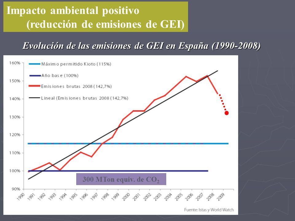 Evolución de las emisiones de GEI en España (1990-2008)