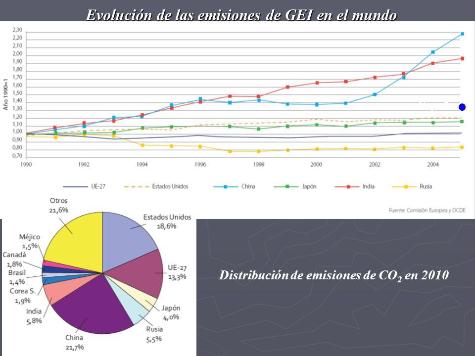 Evolución de las emisiones de GEI en el mundo