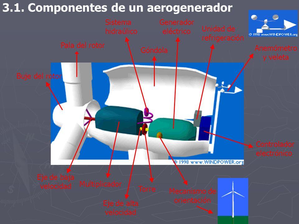 3.1. Componentes de un aerogenerador