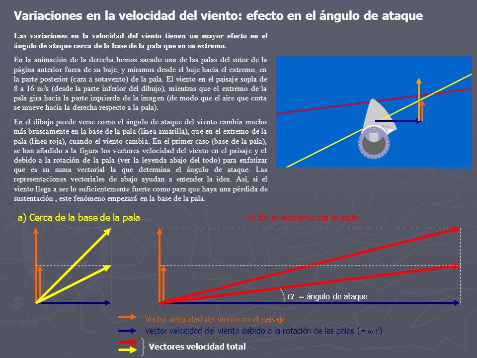 Variaciones en la velocidad del viento: efecto en el ángulo de ataque